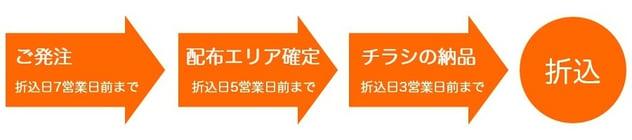 折込のスケジュール.jpg