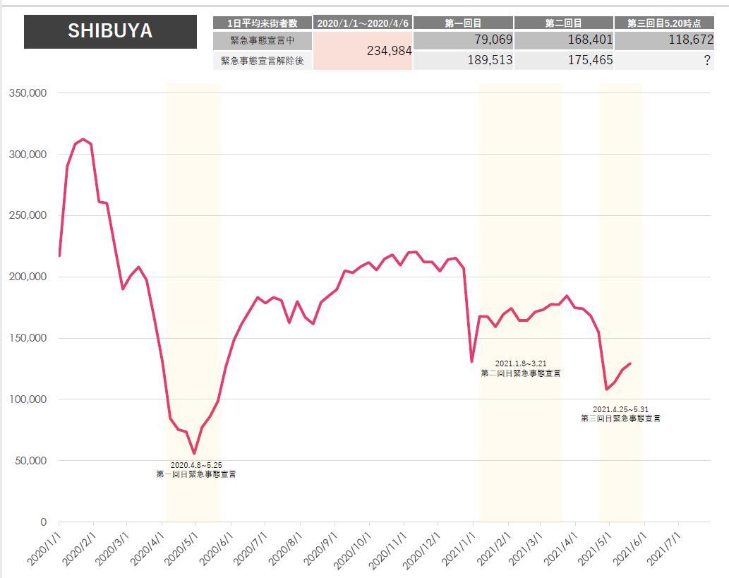 渋谷データ