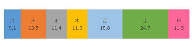 2016年上半期曜日別折込枚数.png